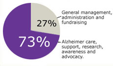 How Association funds are used - pie chart