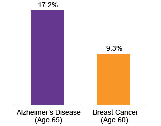 A look at the causes and prevalence of the alzheimers disease