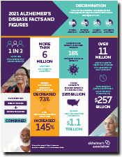 2021 Alzheimer's Disease Facts and Figures Infographic