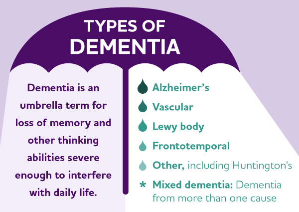 What is dementia? Causes, symptoms and diagnosis information.