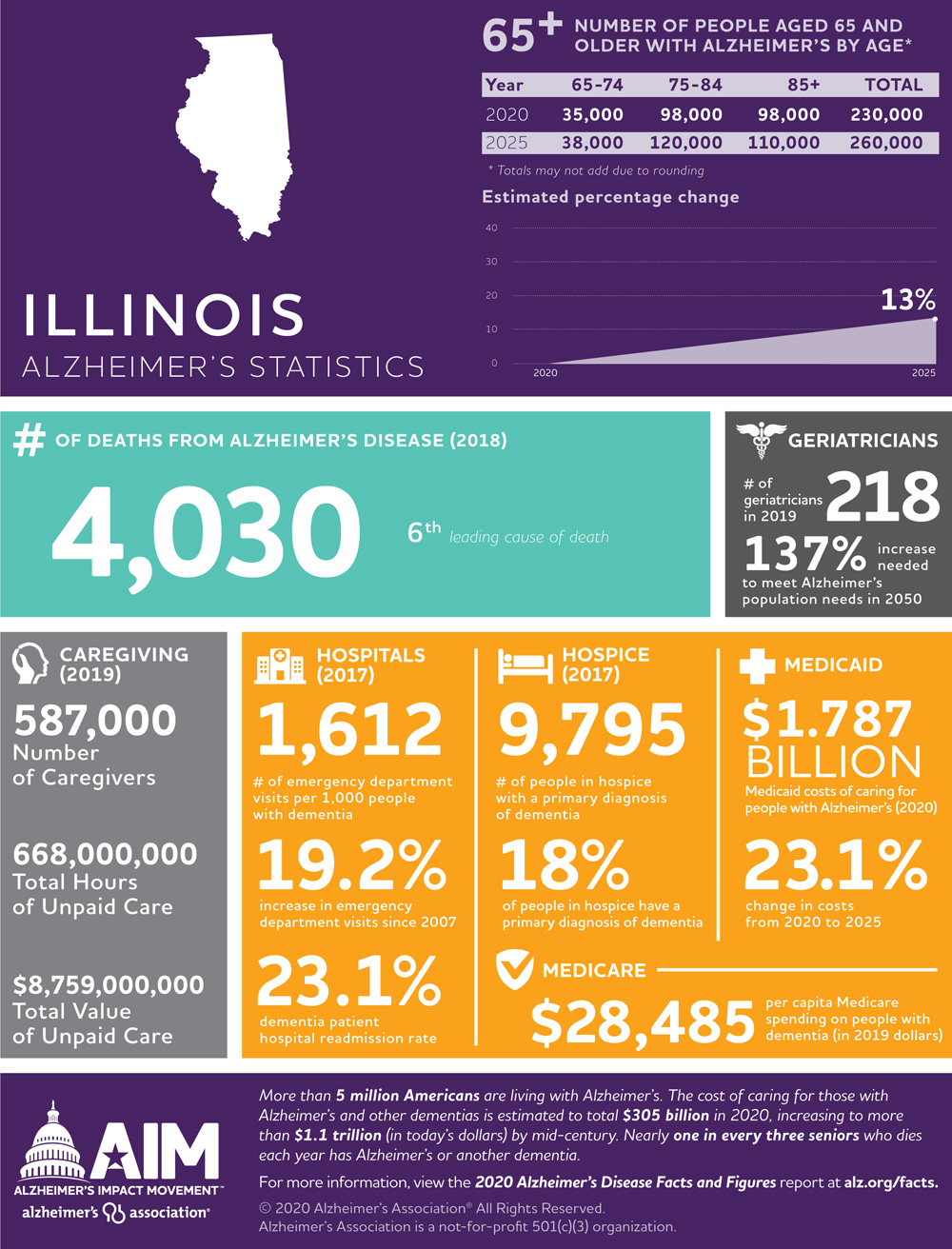Illinois 2020 Facts and Figures